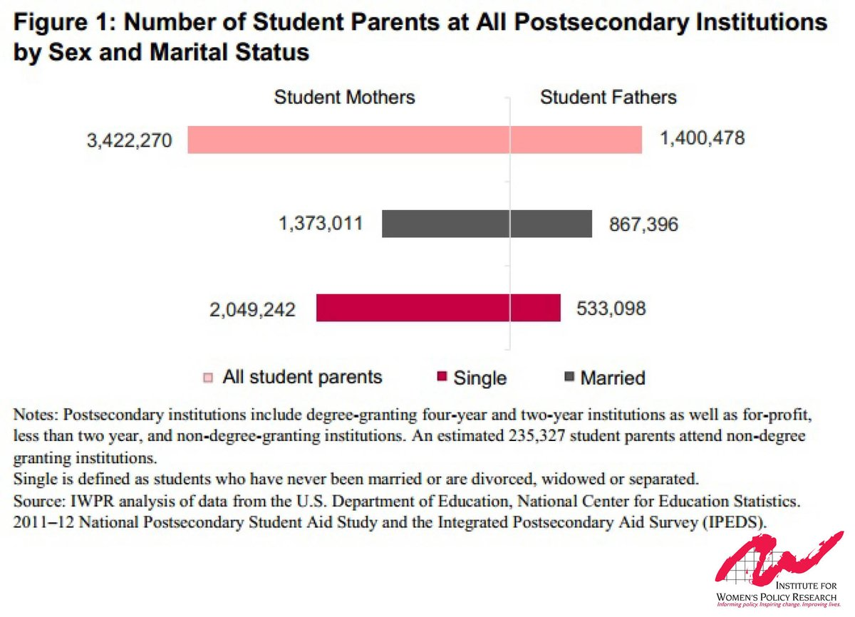 A1. There are probably more student parents than you think https://t.co/rk1cMKPTcs #MillennialMon https://t.co/Y3MB2r7gya