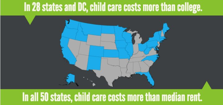 A2: Child care is EXPENSIVE. Paying for child care + student loans + rent + expenses is overwhelming. #MillennialMon https://t.co/I2sbMmKuDV