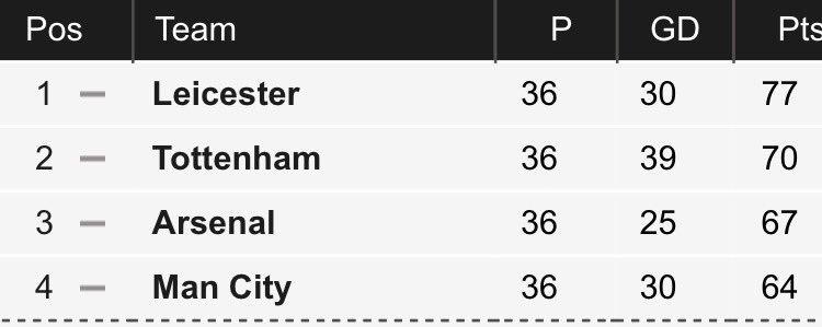 Congratulations #LeicesterCity #PremierLeague #Champions - what a story!! https://t.co/E0tqqhwz9a
