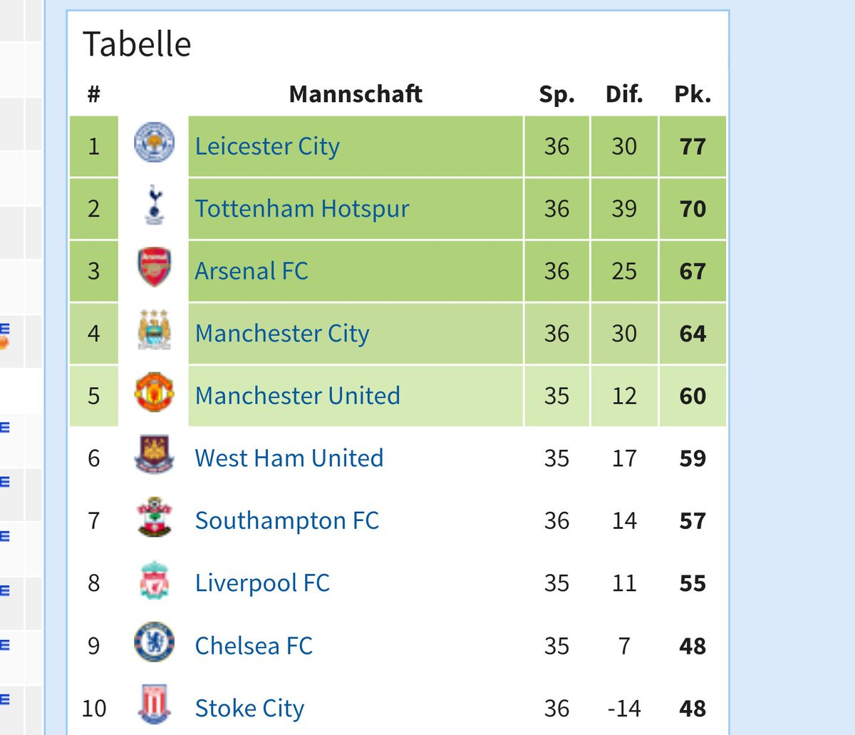 tabelle premier league england