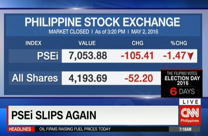 Cnn Philippines On Twitter Foreign Exchange Rate As Of May 2 New Day Live Https T Co Caczwf9cth