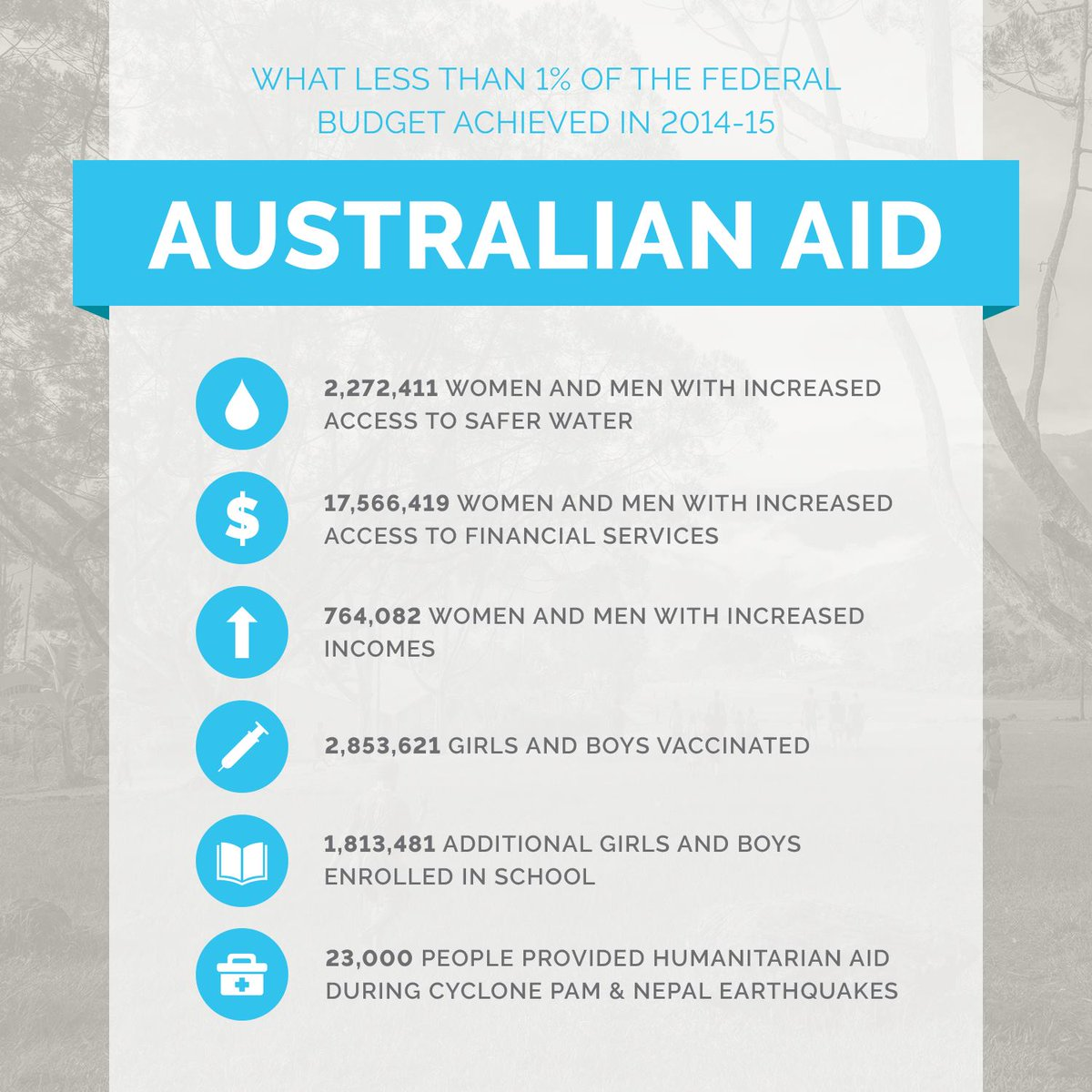 #AustralianAid saves lives. Cutting $224m from the aid budget hurts our collective future. RT if you agree. https://t.co/n7qKMuBjNP