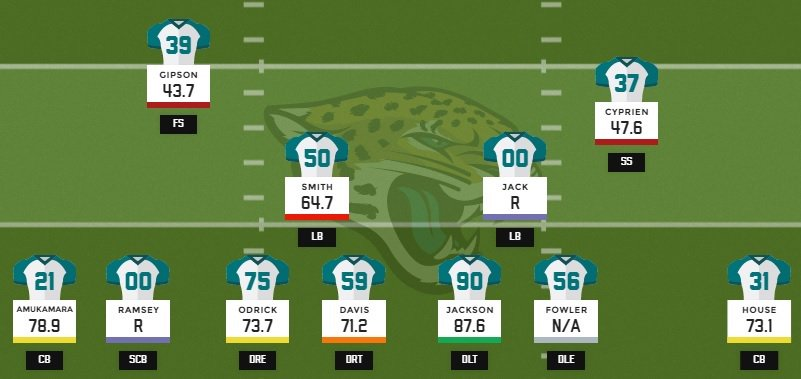 Pro football focus on twitter jaguars have added 2 defensive