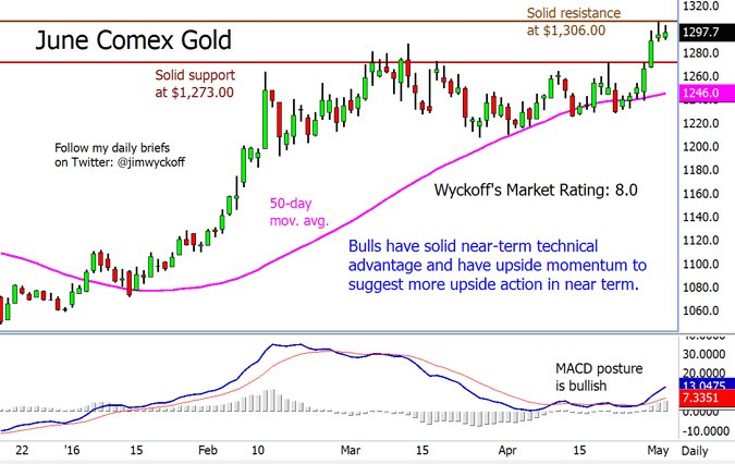 Tuesday's Analytical Charts for #GOLD, #SILVER, #PLATINUM, #PALLADIUM ▸ https://t.co/B0cWF2QLQ7