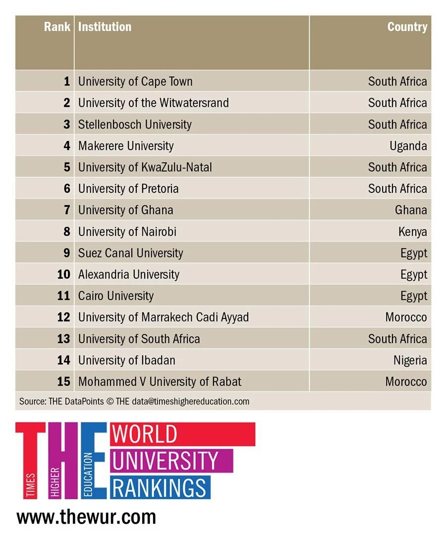Congratulations @UCT_news for topping @timeshighered ranking of the best universities in Africa! https://t.co/5VvKeb1y7E