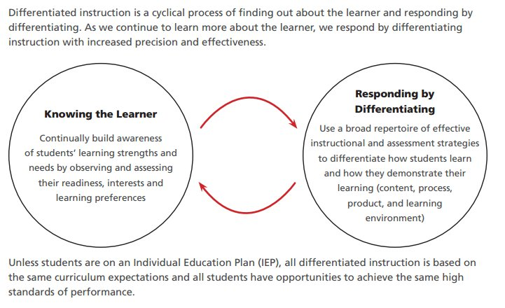 Ontspecialneeds On Twitter This Is What Differentiated Instruction