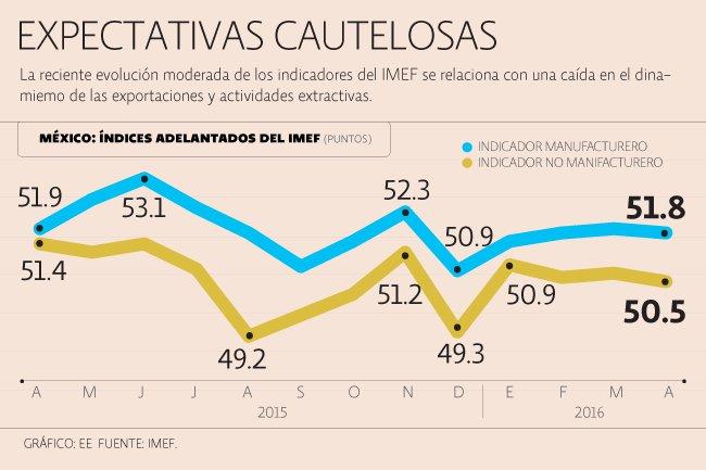 Indicadores clave muestran crecimiento aletargado de la actividad económica en México: https://t.co/9mNlSL5CH3 https://t.co/o19DrsHRt8