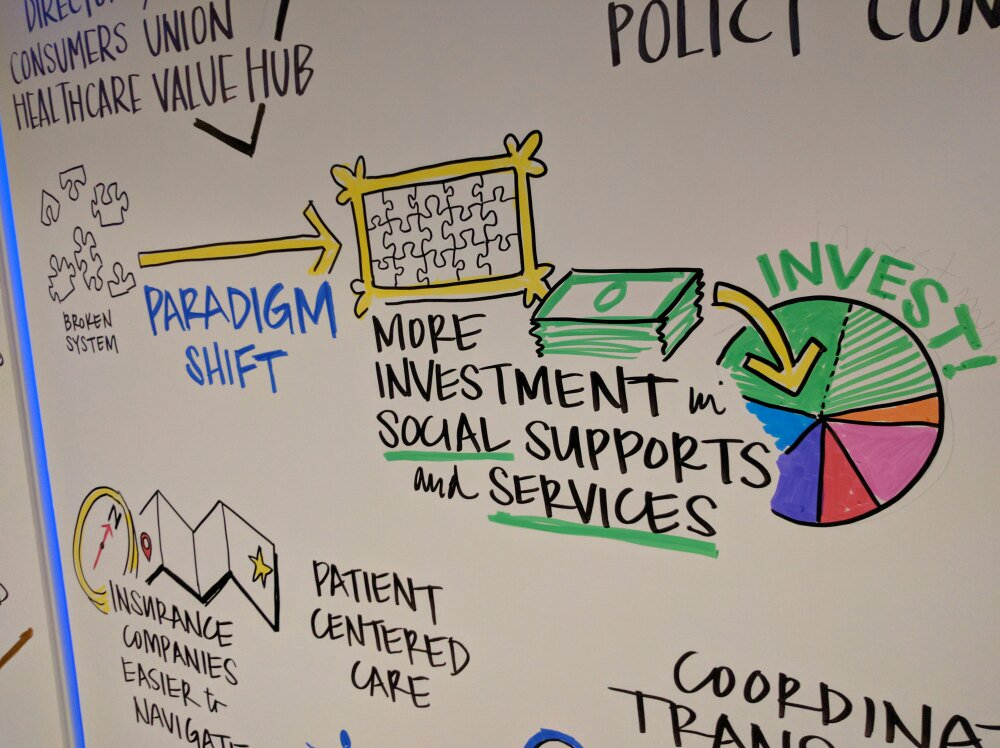 #FTP2016 discussion on health care costs: save $ by shifting paradigm to invest in social supports. @LynnQuincy https://t.co/ELDKWt9O4B