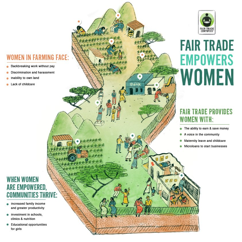 .@FairTradeUSA empowers women. Learn more here: https://t.co/MrXn2qzTRf   #befair #drinkruna #fairher https://t.co/gz5YaIOfdD