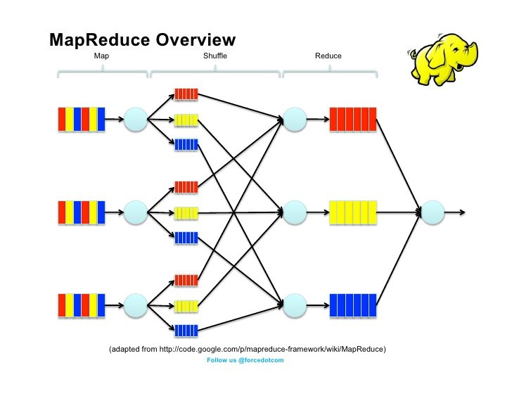 How to Write a MapReduce Program