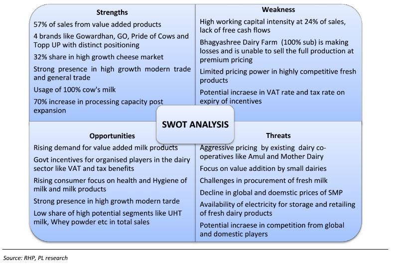 swot analysis of amul dairy Its products, including milk powders, liquid milk, flavoured milk (amul kool), sweetened condensed milk, butter, ghee, cheese, chocolate, ice cream, pizza, paneer, shrikhand, cream, mithaee, amul masti dahi and the amul shakti & nutramul brand of health food drink are widely used throughout india and abroad and have made amul the largest.