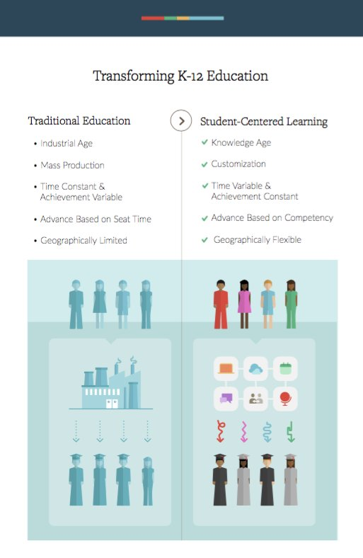 Without meaningful R&D can we really achieve #PersonalizedLearning? Our latest report. https://t.co/S4uZAo1a4B https://t.co/RbkZvrdxWW