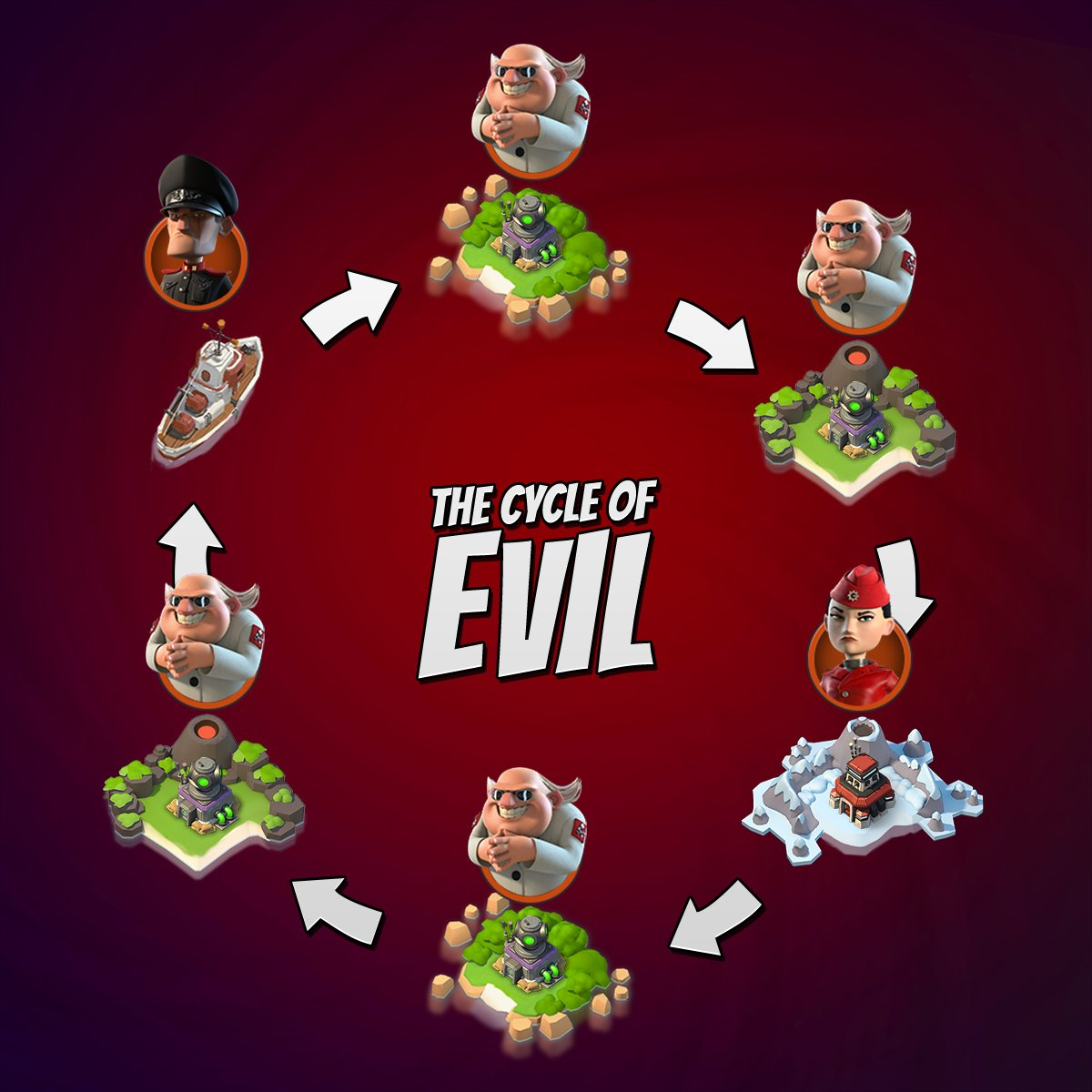 cycle of evil