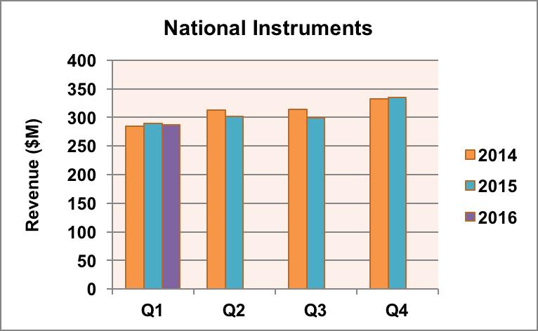National Instruments revenue trend.
