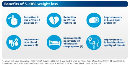 Novo Nordisk Live On Twitter 5 10 Weight Loss In People With