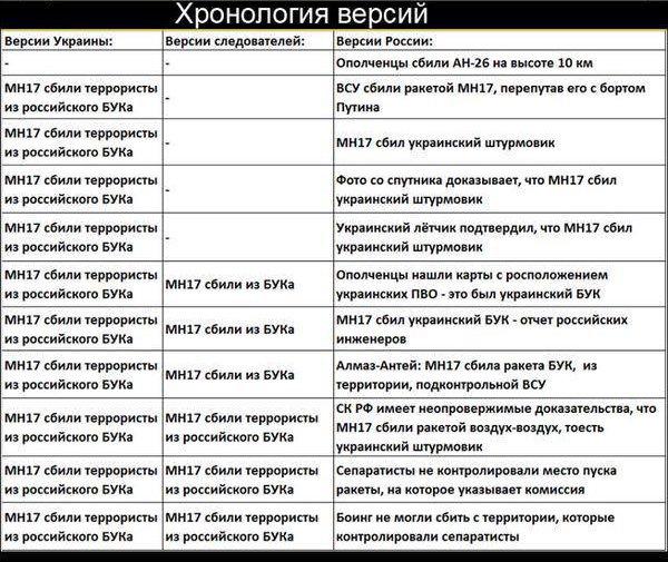 """""""Очень много спекуляций. Мы призываем ориентироваться на данные российских экспертов"""", - Песков о новых доказательствах причастности России к катастрофе MH17 - Цензор.НЕТ 8299"""