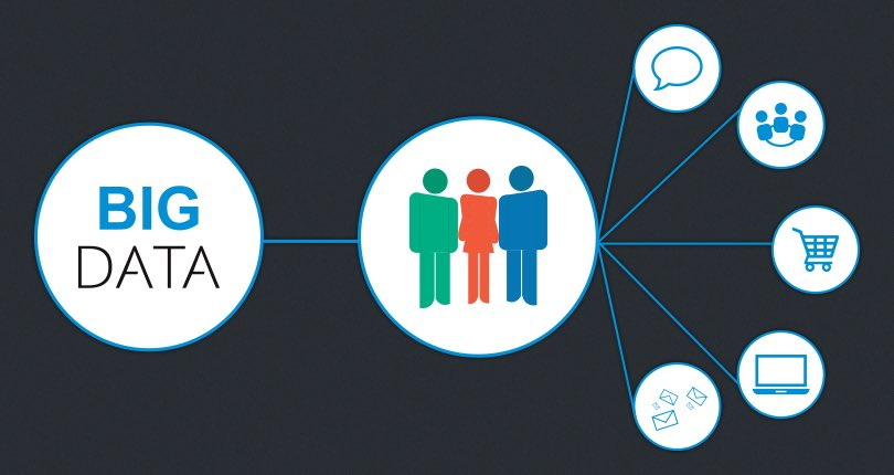 Customer relations in the age of Big Data