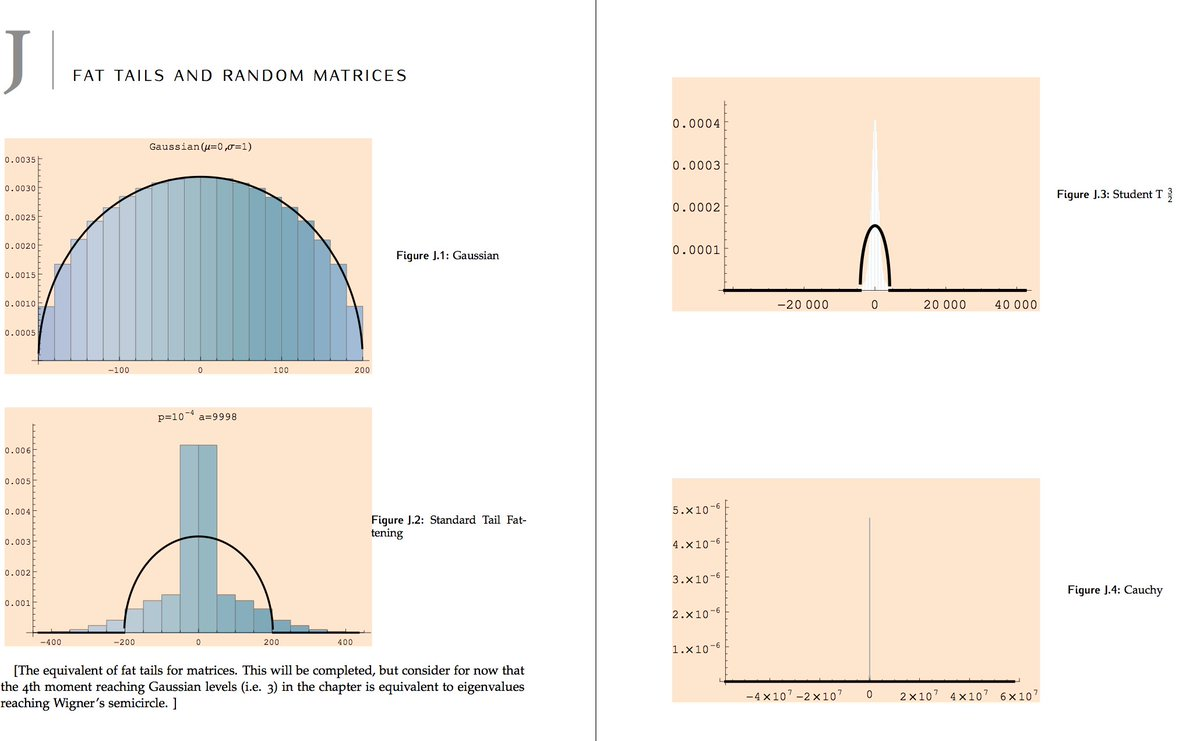 Wigner's Semicircle Law — from Wolfram MathWorld
