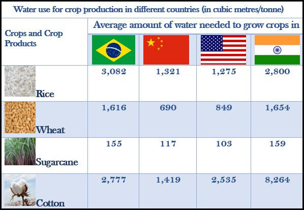 India uses almost twice the amount of water to grow crops as compared to China and US https://t.co/87TqAwfG4V https://t.co/oNoIUn1SFE