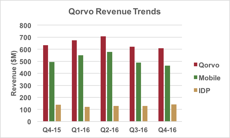 Qorvo revenue trend.