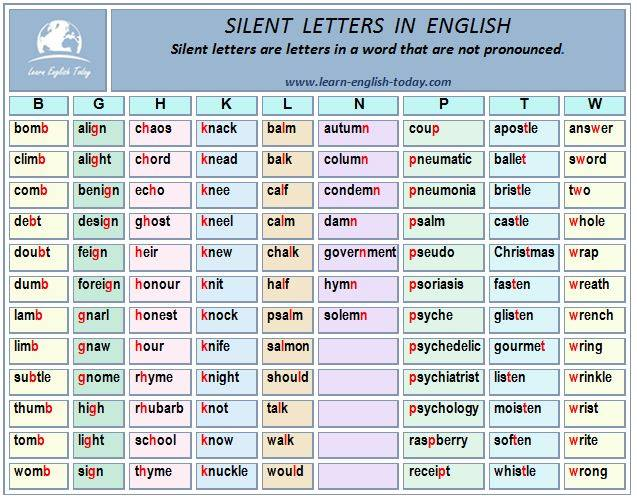 pronuntiation silent letters skills on quot silent letters in 263
