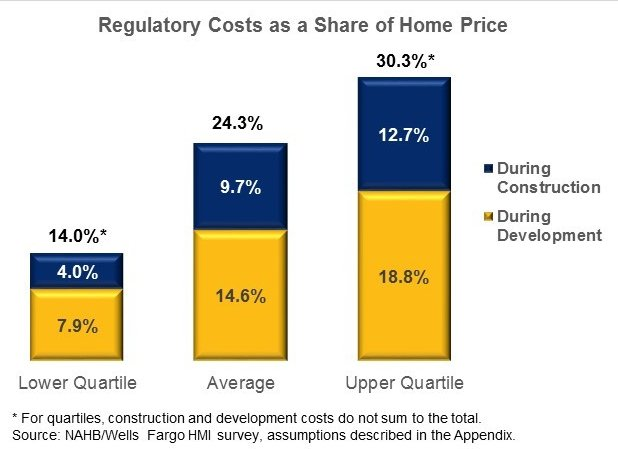 Isqft On Twitter Regulation 24 3 Of The Average New Home Price