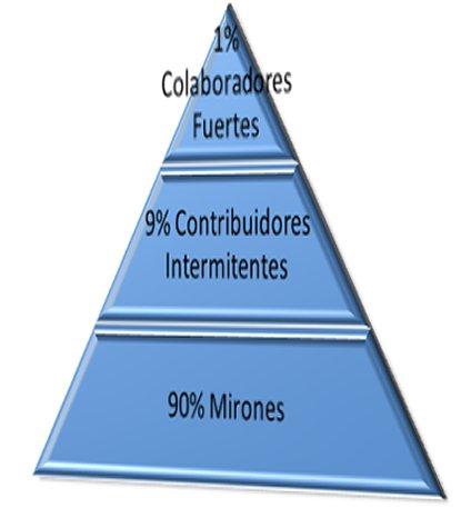 La pirámide de Nielsen según Luis Arroyo