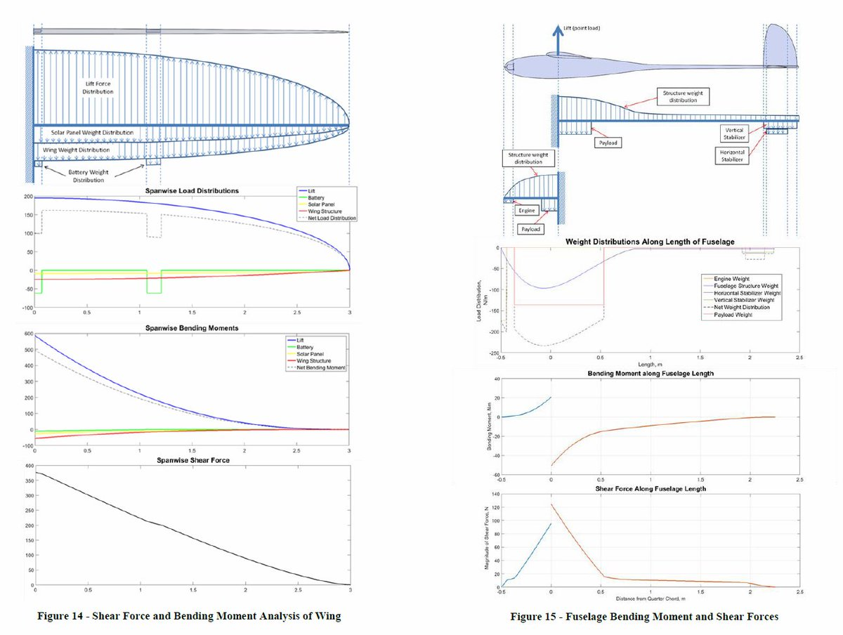 Dr Ben Evans On Twitter Some Impressive Bending Moment And Shear Diagrams Force Analysis The Wings Of Uaidmes Uav Ega302a