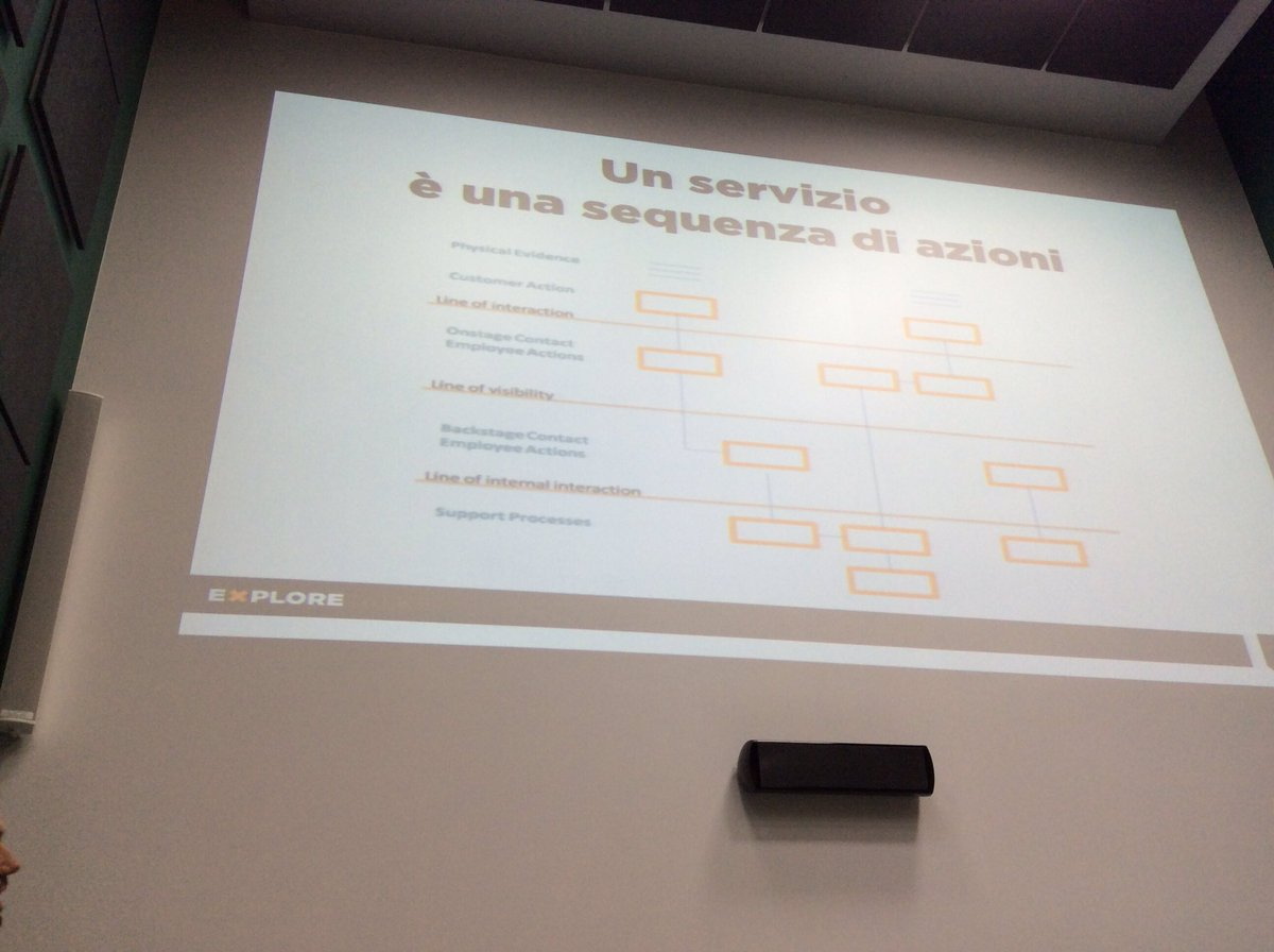 #XTtime: un servizio e' una sequenza di azioni #Service #serviceblueprint #designthinking https://t.co/VirMdppttr