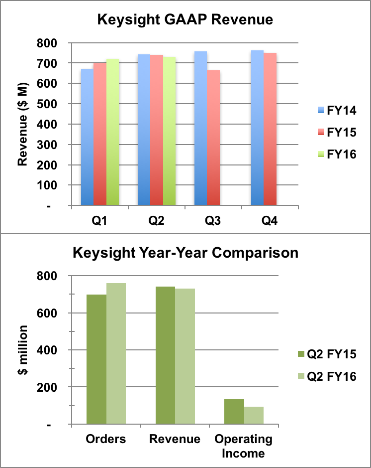Keysight financial performance.