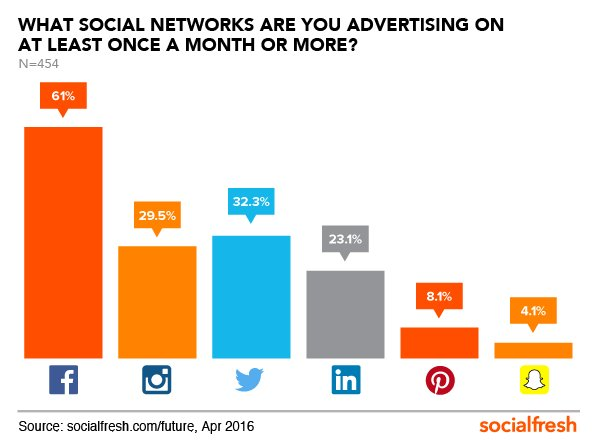 New @SocialFresh report shows that #Facebook is DOMINATING #socialmedia marketing.