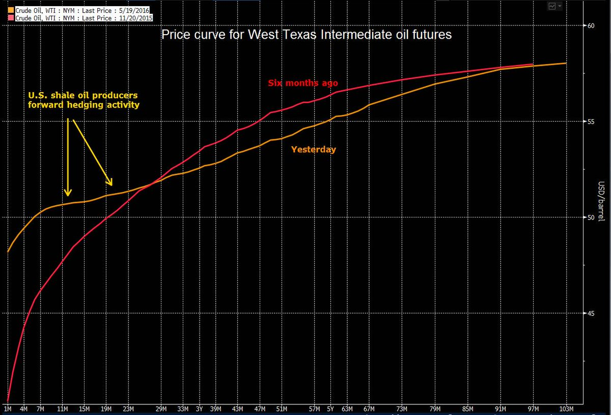 The shape of the #WTI crude #oil price curve suggests intense hedging activity by US shale producers #OOTT