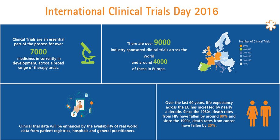 Today is International Clinical Trials Day! Here are some key facts to keep in mind #clinicaltrialsday #ICTD2016 https://t.co/abjSPuYXCA