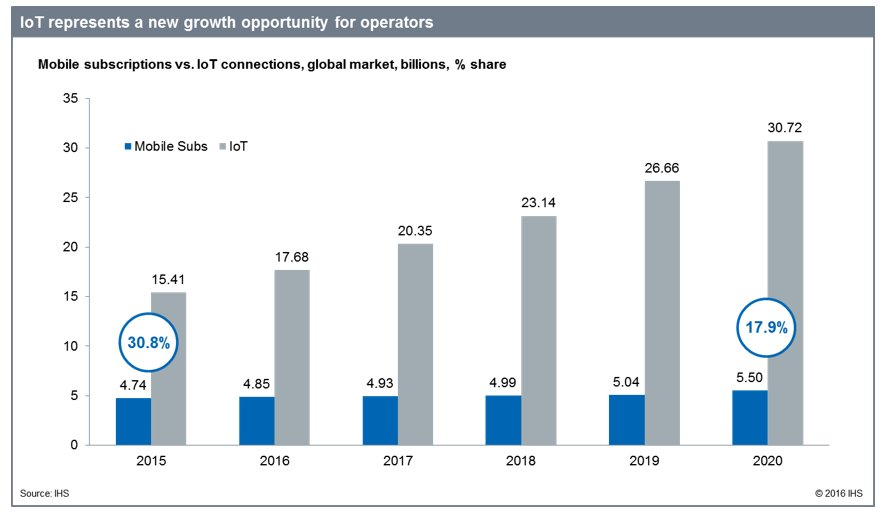 5G for IoT: Optimizing Cellular Networks for the Multi-Billion Dollar IoT Market