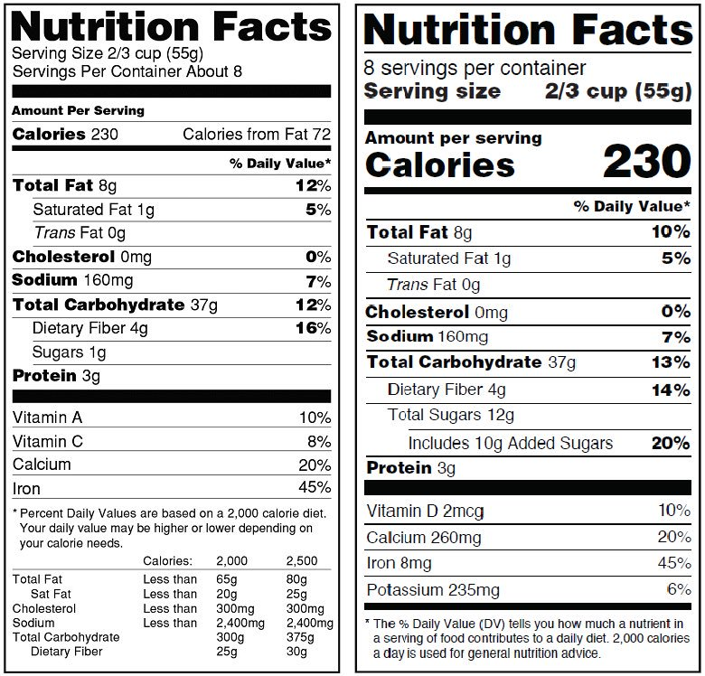 Wow the FDA updated nutrition labels and finally added the sugar percentage of your daily value https://t.co/4Z3UCeXX3P