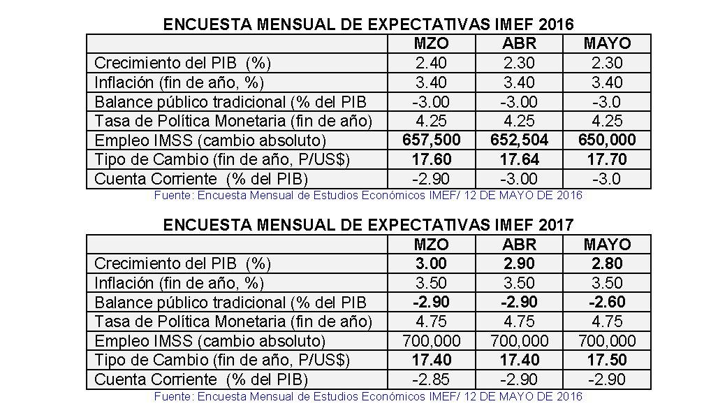 Resultados de la última encuesta de expectativas macroeconómicas del IMEF: https://t.co/laDr01M8MX https://t.co/AqxCqX3iPb