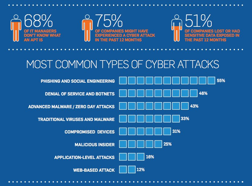 the issue of cyber attacks and the attack methods Targeted attack cyber attacks that are geared at particular organizations, services, and individuals to obtain private, technical, and institutional information, and other intellectual assets for the purpose of vandalism or monetary gain.
