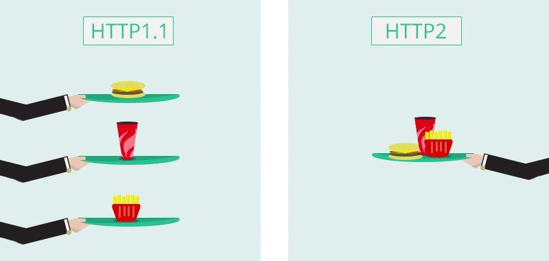 HTTP1.1 vs HTTP2 (https://t.co/PVYi1U0fgE) https://t.co/aWKPUwMHgY