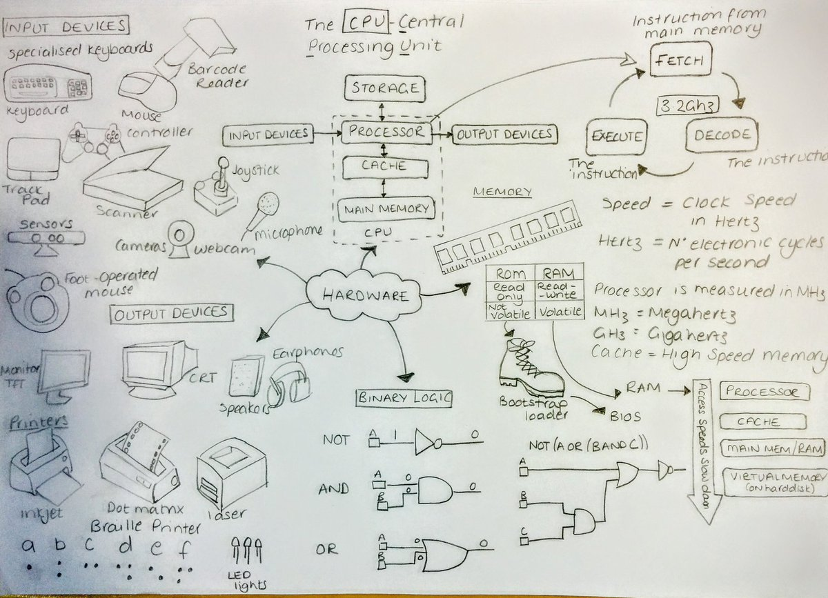 Miss Catterall, showed us some of the mind maps her #GCSEComputing classes have been using. @CompAtSch https://t.co/6nlT5TkRG7
