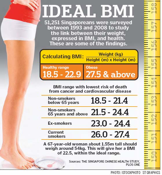 22 pictures bmi female What Is
