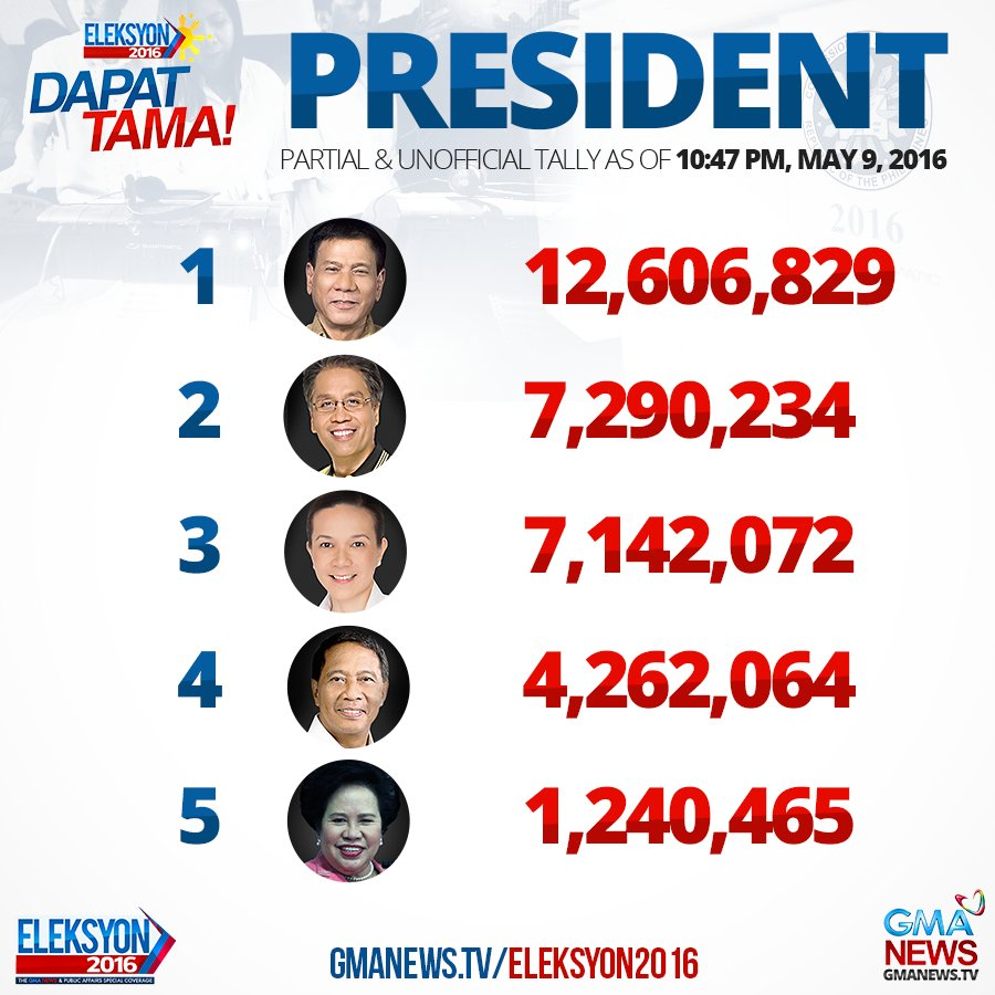 """Gma Latest News Update: GMA News Breaking On Twitter: """"Partial Unofficial Count"""