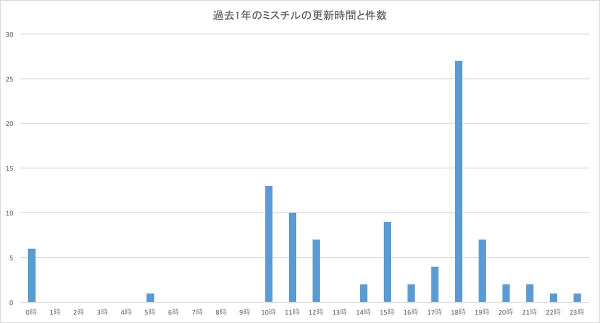 過去1年のミスチルの更新時間と件数。 https://t.co/te4e1d7iLz