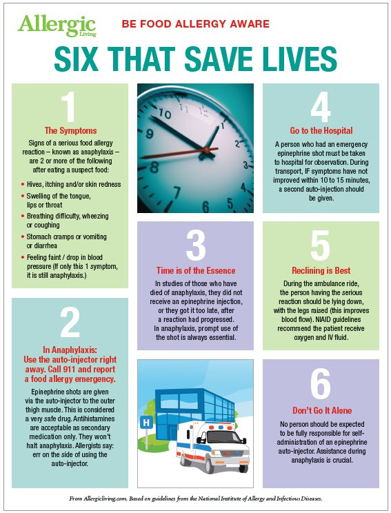 Free #FoodAllergyAwareness Poster: Six That Save Lives. Download your own copy here: https://t.co/zSir6XChFb https://t.co/rUK3Bygrq2