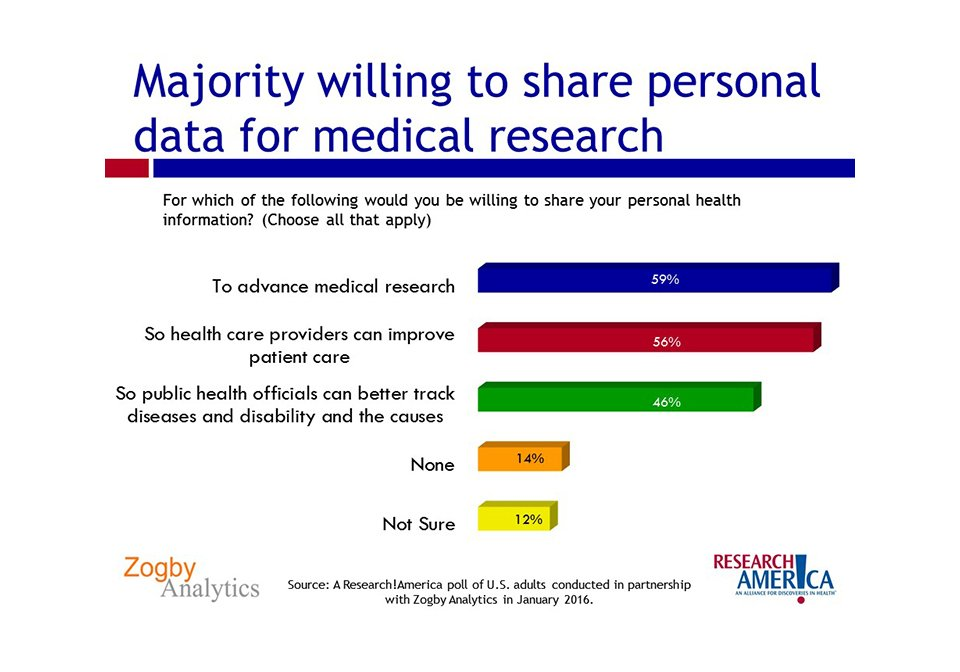#DYK: Americans (59%) are willing to share their #healthdata to advance medical #research. #hdpalooza @AcademyHealth https://t.co/11U27yZ3QO