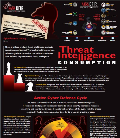 NEW POSTER just released! #CyberThreatIntelligence Consumption. Get your own hard-copy now: https://t.co/yY86bZI6Vo https://t.co/N68CXH1sV5