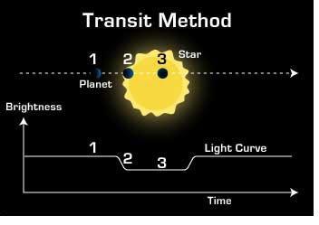 El tránsito de Mercurio es el mismo fenómeno que se utiliza para detectar #exoplanetas :) #MeetESO https://t.co/oelQviQ0AK