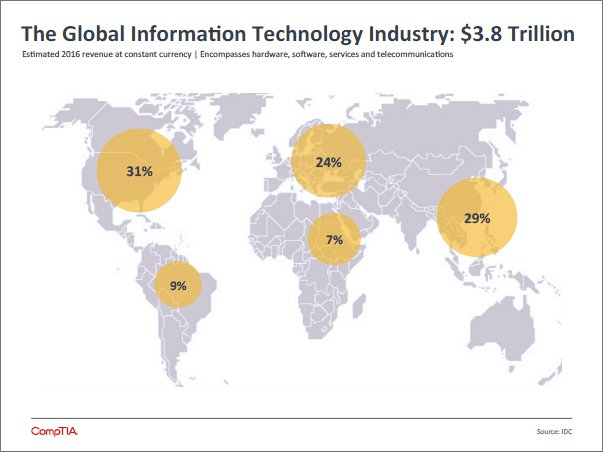 CIO alert: Information technology is a $4 trillion global business https://t.co/Qlul82qOTc https://t.co/CAqIibFPWY