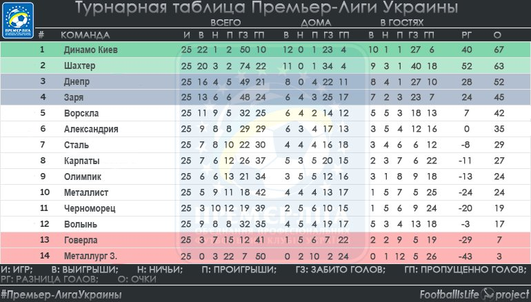 таблица премьер лиги россии 2015 2016