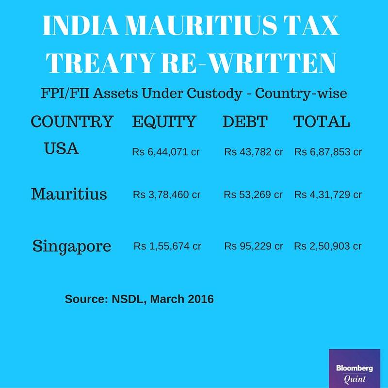 How Mauritius India Tax Treaty Change Affect Stock Market