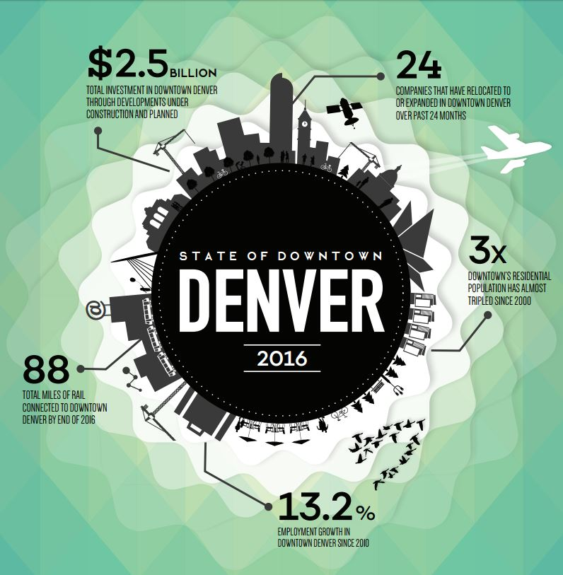 .@DowntownDenver releases 2016 State of Downtown #Denver report https://t.co/UnPa01tOEu https://t.co/9OUNCFq73M